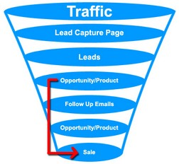 Post image for Basics Of Creating A Sales Funnel Using Hypertracker